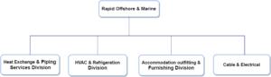 organisation_chart